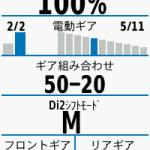 Garmin Edge 520JにDi2を接続してみました。