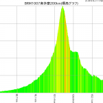 斜度を細かく知れるツールの続き(グラフ表示の最適化+微改修)