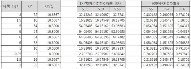 ZWIFTのワークアウトで取得できる経験値(XP)を調べてみました