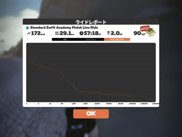 【完了】Zwift Academy 2021やってみました(その6)/FinishLine Ride